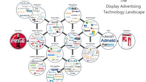 Programmatic Advertising Technology Landscape