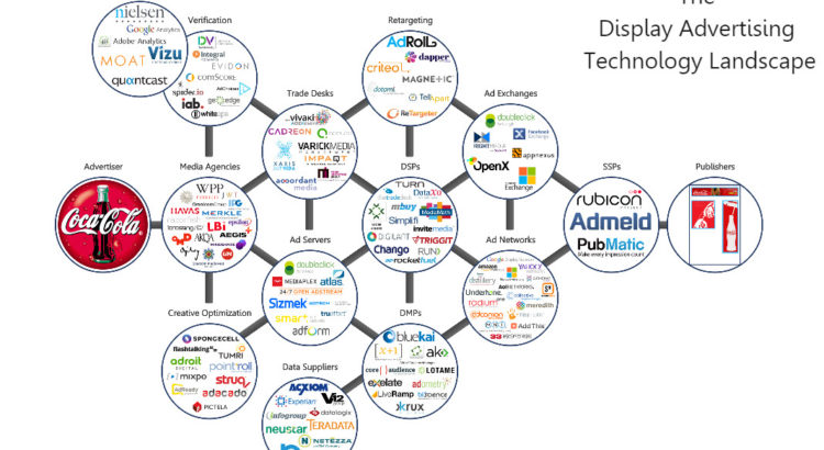 Programmatic display Advertising Landscape