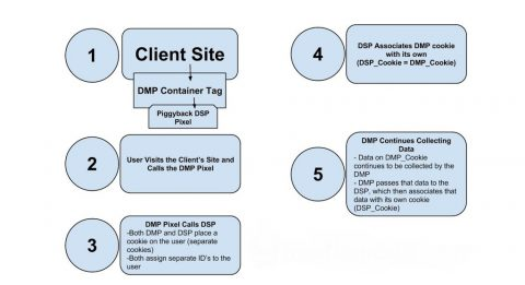DMP and DSP plus  SSP TO DSP Cookie-Synching