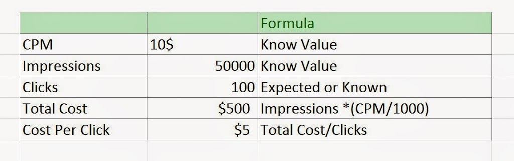 What is CPM,CPC,eCPM,CPA,CPL and Online tools to calculate it