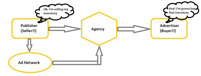 ad-tag-macros-digital-advertising-chain-ad