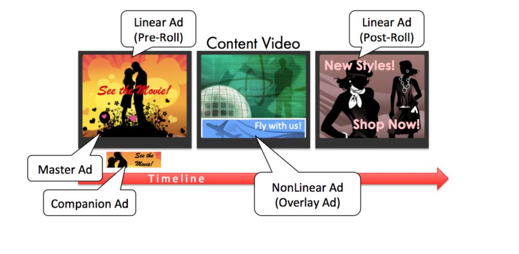 linear-nonlinear-wrapper-ads-preroll-post-roll