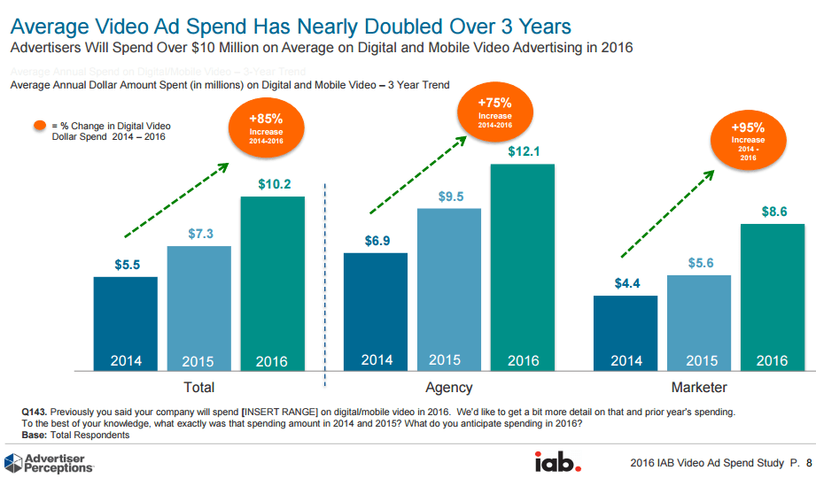 IAB_Ad_Budgets_Spent_on_Cross_Platform_TV_Digital_Video_3_Year_Trend