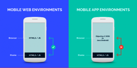 What is MRAID and How It Works for In-App Rich Media Advertising