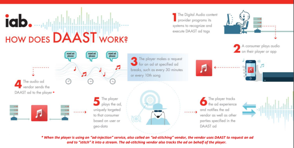 How Digital Audio Ad Serving Works ? What is DAAST (Digital Audio Ad Serving Template)