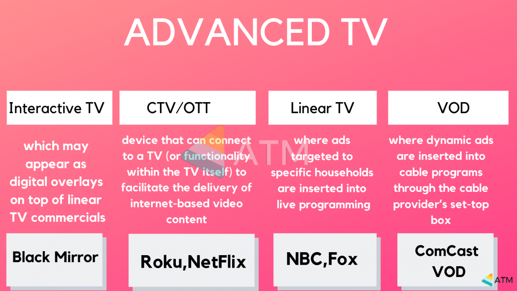 What Is Connected TV (CTV) and How It's connected To OTT
