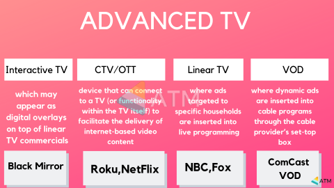 What Is Connected TV (CTV) and How It's connected To OTT (Over The Top)