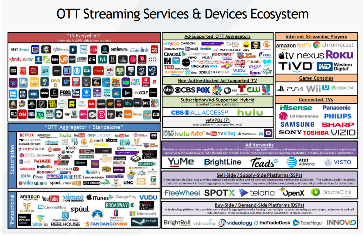 OTT Streaming Services and Device Ecosystem